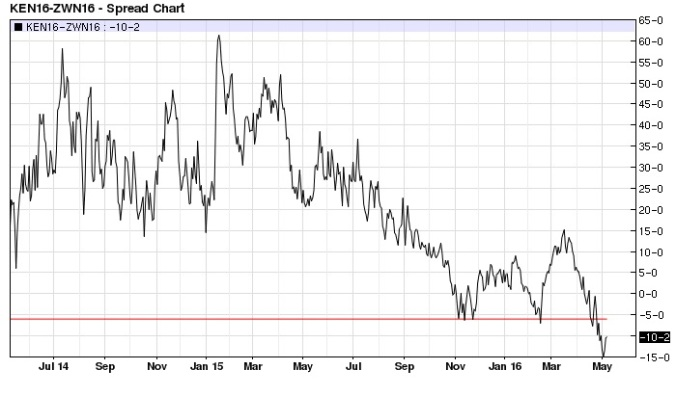 July Kansas City Chicago Wheat spread daily