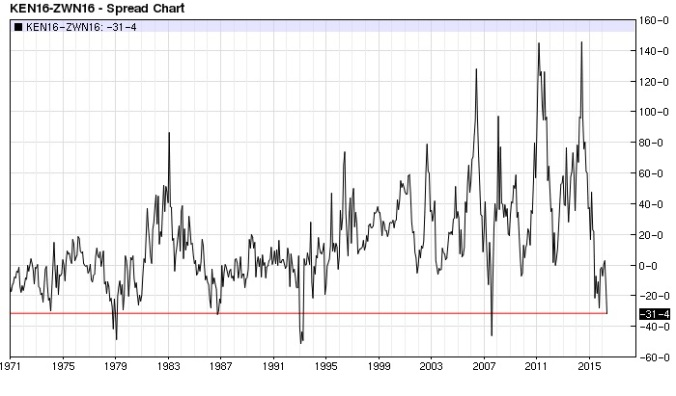 Kansas City Chicago Wheat spread (nearest-futures) monthly