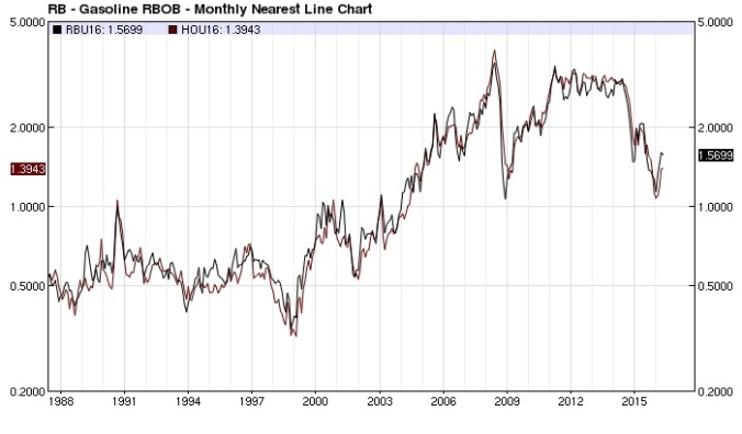 RBOB Gasoline ULSD overlay monthly