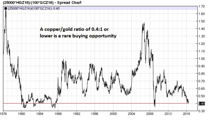 Copper Gold ratio (nearest-futures) weekly