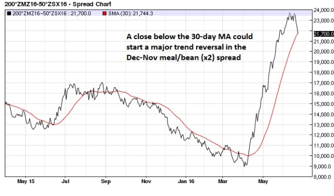 Dec-Nov Soy Meal Soybean (x2) spread daily