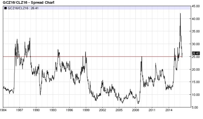 Gold Crude Oil ratio weekly