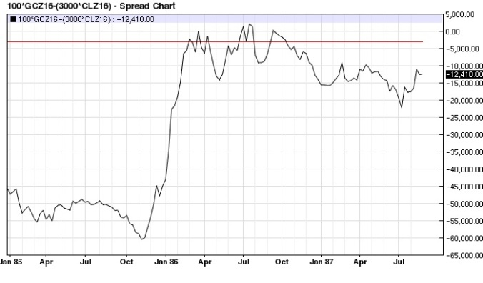 Gold Crude Oil (x3) spread (1986 top) weekly