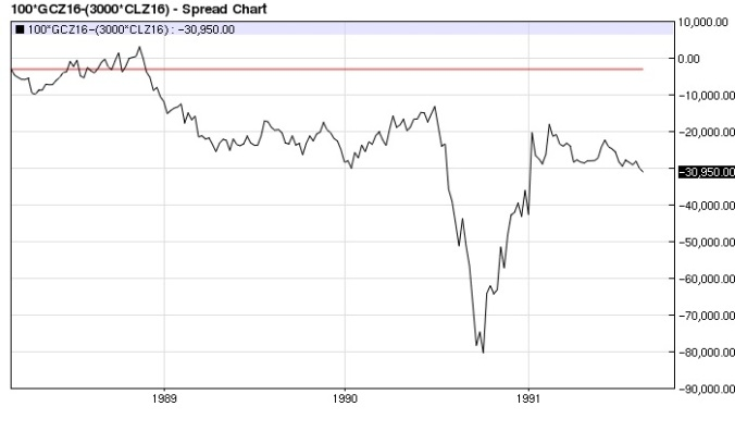 Gold Crude Oil (x3) spread (1988 top) weekly