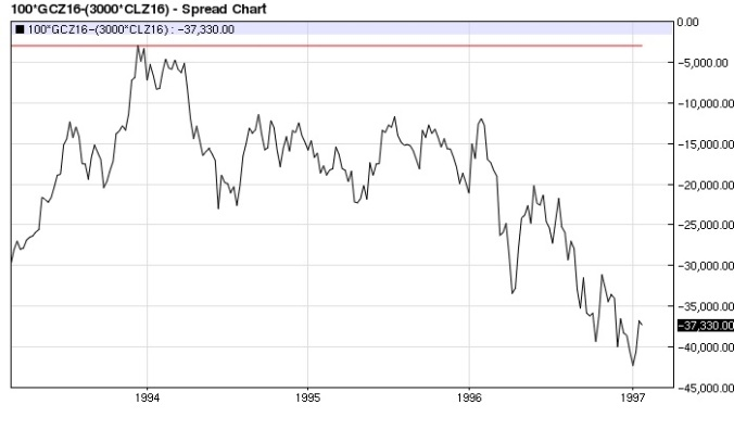 Gold Crude Oil (x3) spread (1993 top) weekly
