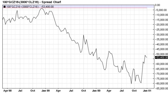 Gold Crude Oil (x3) spread (1998 top) weekly
