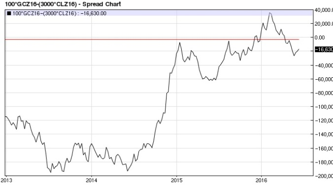 Gold Crude Oil (x3) spread (2016 top) weekly