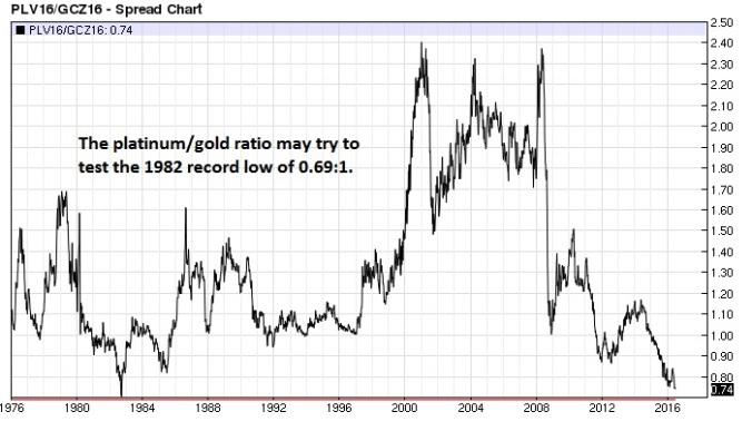 Platinum Gold ratio (nearest-futures) weekly
