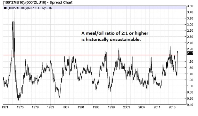 Soy Meal Bean Oil ratio weekly