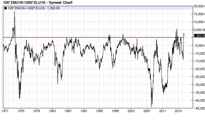 Soy Meal Bean Oil (x2) spread weekly