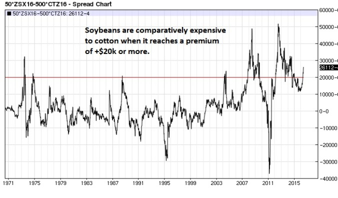 soybean cotton spread weekly