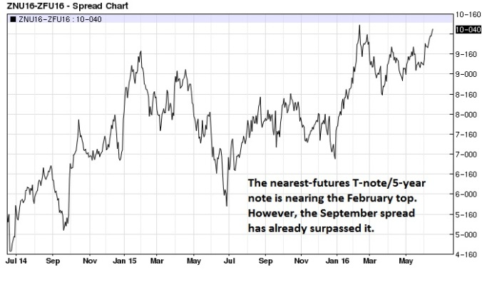 T-note 5-year note spread daily (nearest-futures)