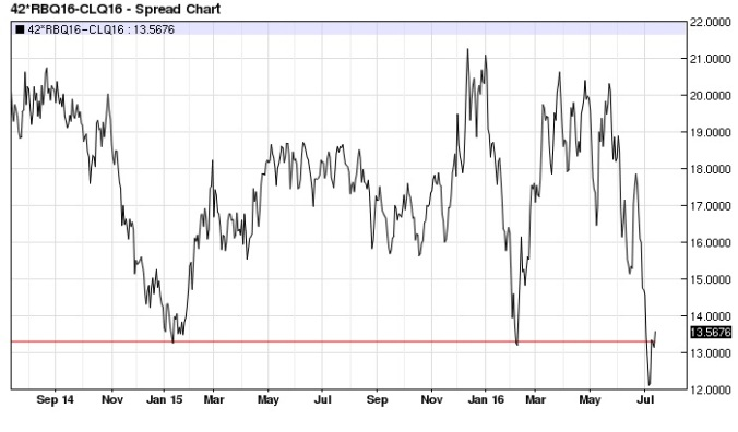 August RBOB Gasoline Crude Oil spread daily