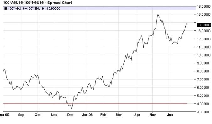 Aussie $ Kiwi$ spread (2005-2006) daily