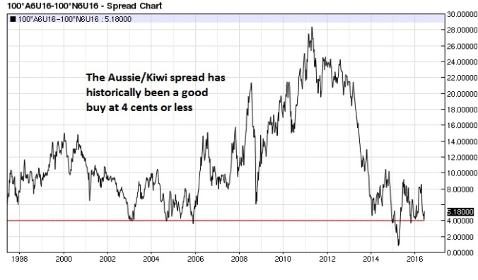 Aussie $ Kiwi$ spread weekly