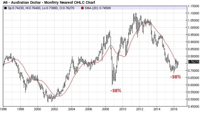 Aussie $ (nearest-futures) monthly