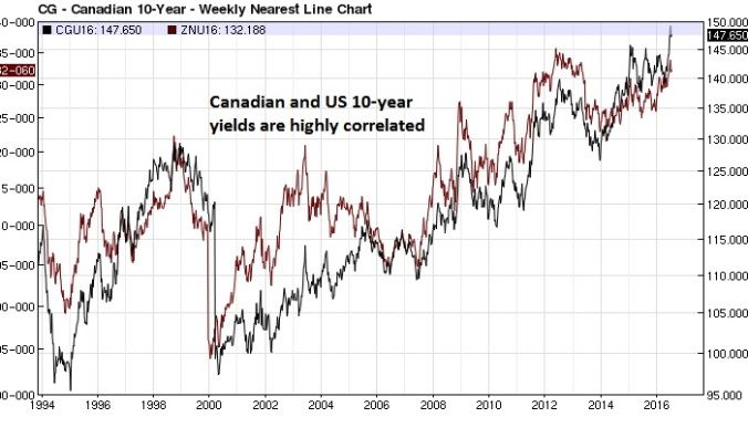 Canadian bond T-note overlay weekly