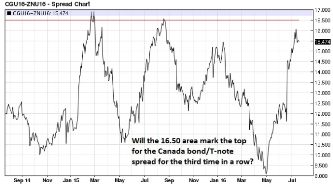 Canadian bond T-note spread (nearest-futures) daily