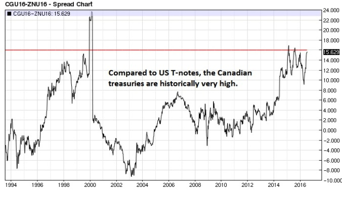 Canadian bond T-note spread weekly