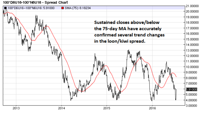 Canadian $ Kiwi $ spread daily (75-day MA)