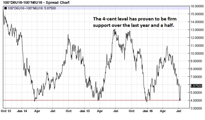 Canadian $ Kiwi $ spread (nearest-futures) daily