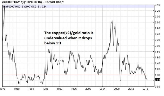 Copper (x2) Gold ratio monthly