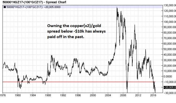 Copper (x2) Gold spread weekly (-$10k interval)