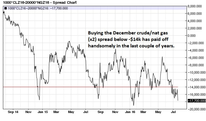 December Crude Oil Natural Gas (x2) spread daily