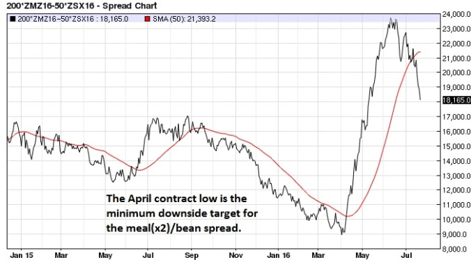 December Soy Meal Soybean (x2) spread daily