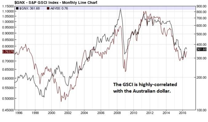 GSCI Aussie $ overlay monthly