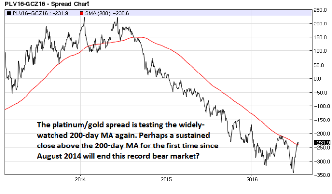 Platinum Gold spread (nearest-futures) daily with 200-day MA