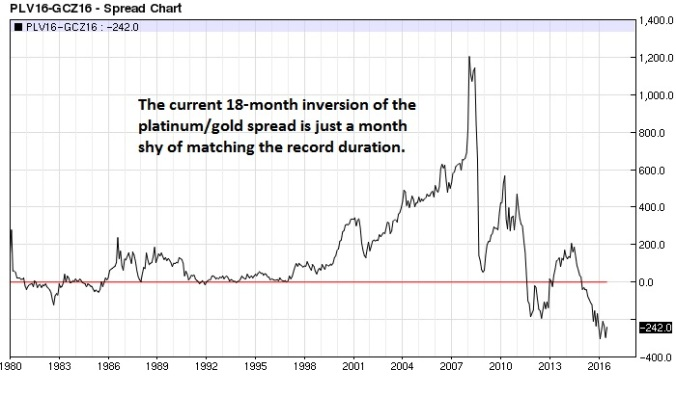 Platinum Gold spread (nearest-futures) monthly