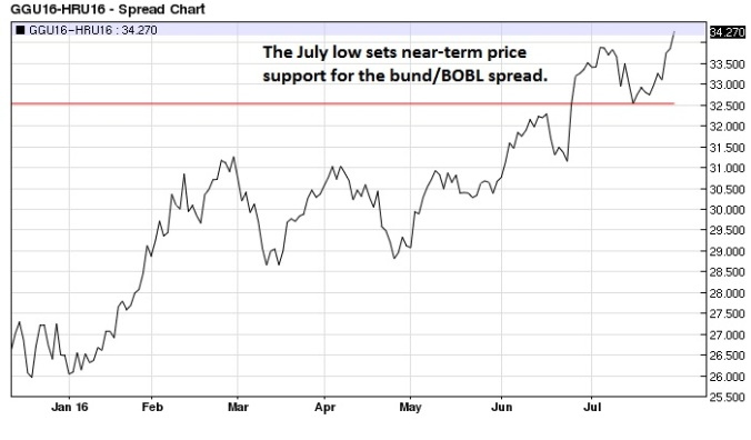September Bund BOBL spread daily
