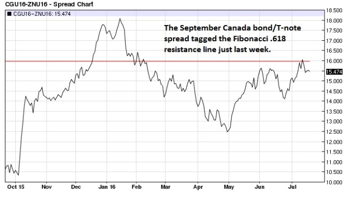 September Canadian bond T-note spread daily