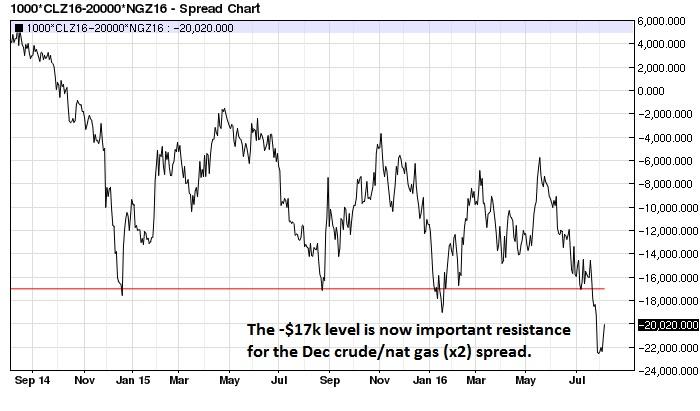 Oil spread trading strategies