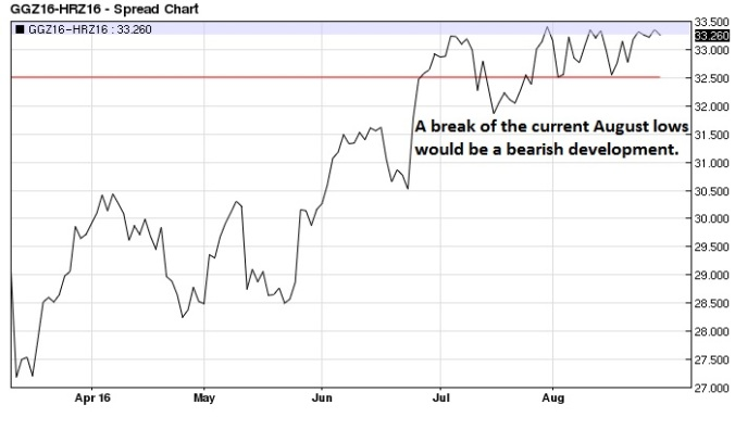 December Euro Bund Euro BOBL spread daily