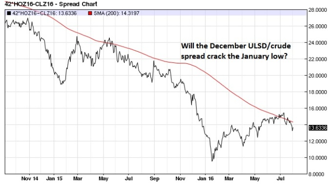 December ULSD Crude Oil spread daily (200-day MA)