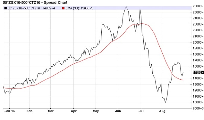 Nov-Dec 2016 soybean cotton spread daily (3-day MA)