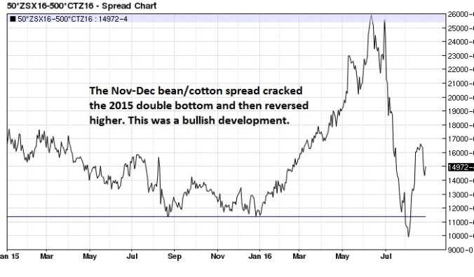 Nov-Dec 2016 soybean cotton spread daily (support line)