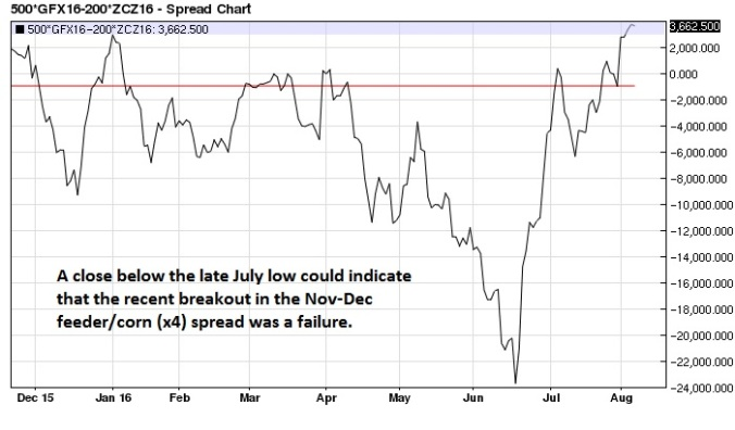 Nov-Dec Feeder Corn (x4) spread daily