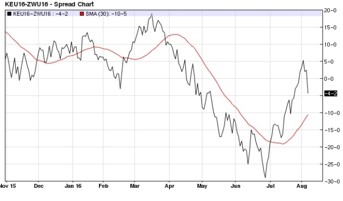 September Kansas City Chicago Wheat spread daily