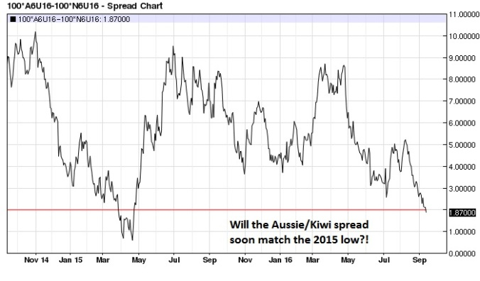 aussie-kiwi-spread-nearest-futures-daily