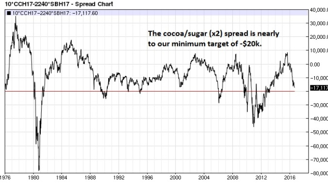 cocoa-sugar-x2-spread-weekly