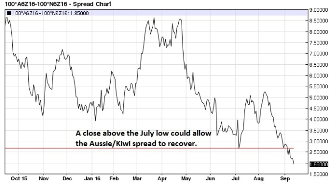 december-aussie-kiwi-spread-daily
