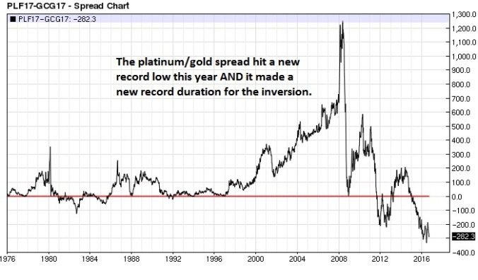 platinum-gold-spread-nearest-futures-weekly