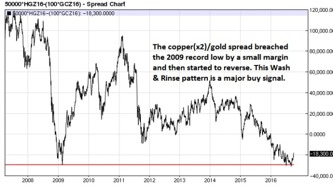 copper-x2-gold-spread-daily-nearest-futures-for-10-yrs