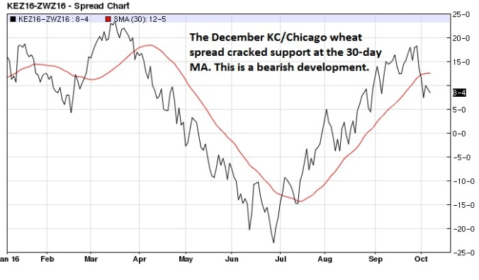 december-kansas-city-chicago-wheat-spread-daily-30-day-ma