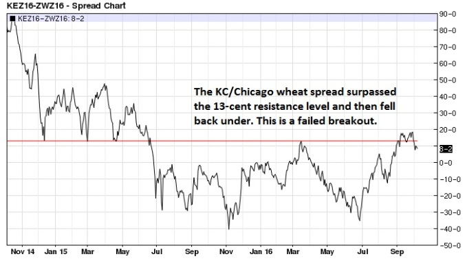 kansas-city-chicago-wheat-spread-nearest-futures-daily