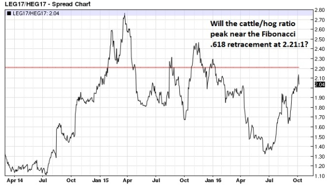 live-cattle-lean-hog-ratio-nearest-futures-daily