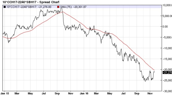 cocoa-sugar-x2-spread-nearest-futures-daily-75-day-ma